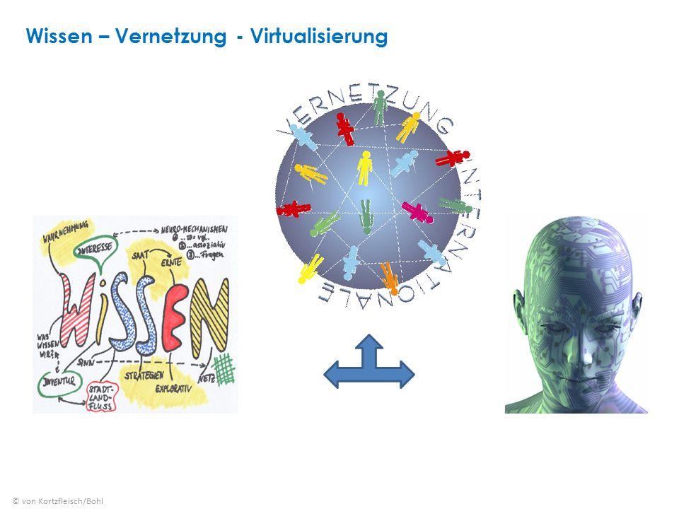 Wissen – Vernetzung - Virtualisierung © von Kortzfleisch/Bohl