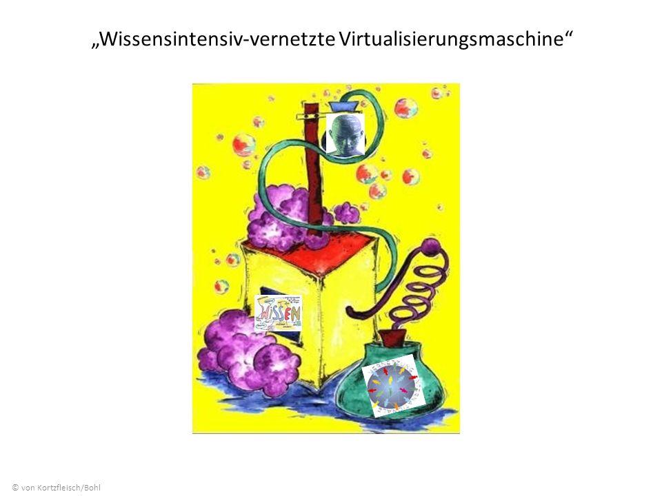 Wissensintensiv-vernetzte Virtualisierungsmaschine © von Kortzfleisch/Bohl