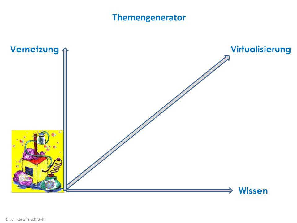 Themengenerator © von Kortzfleisch/Bohl Wissen Vernetzung Virtualisierung