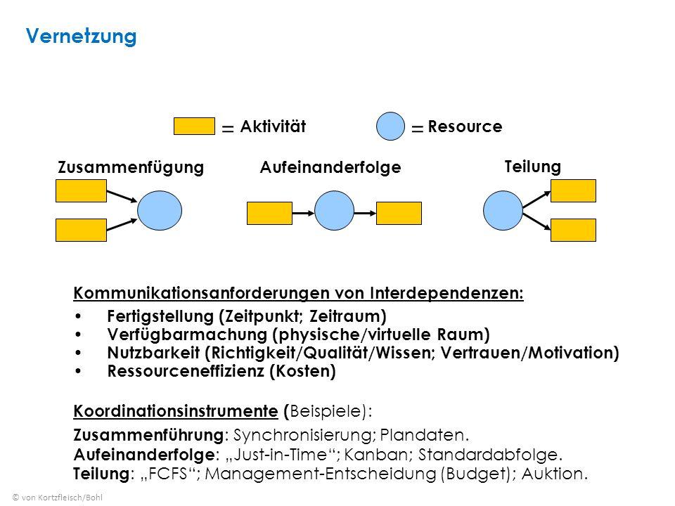 Zusammenfügung Teilung Aufeinanderfolge = Aktivität = Resource Kommunikationsanforderungen von Interdependenzen: Fertigstellung (Zeitpunkt; Zeitraum) Verfügbarmachung (physische/virtuelle Raum) Nutzbarkeit (Richtigkeit/Qualität/Wissen; Vertrauen/Motivation) Ressourceneffizienz (Kosten) Koordinationsinstrumente ( Beispiele): Zusammenführung : Synchronisierung; Plandaten.