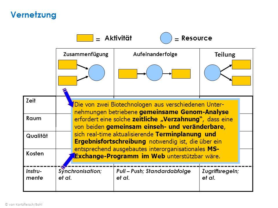 ZusammenfügungAufeinanderfolge Teilung == AktivitätResource Zeit Raum Qualität Kosten Instru- mente Synchronisation; et al.