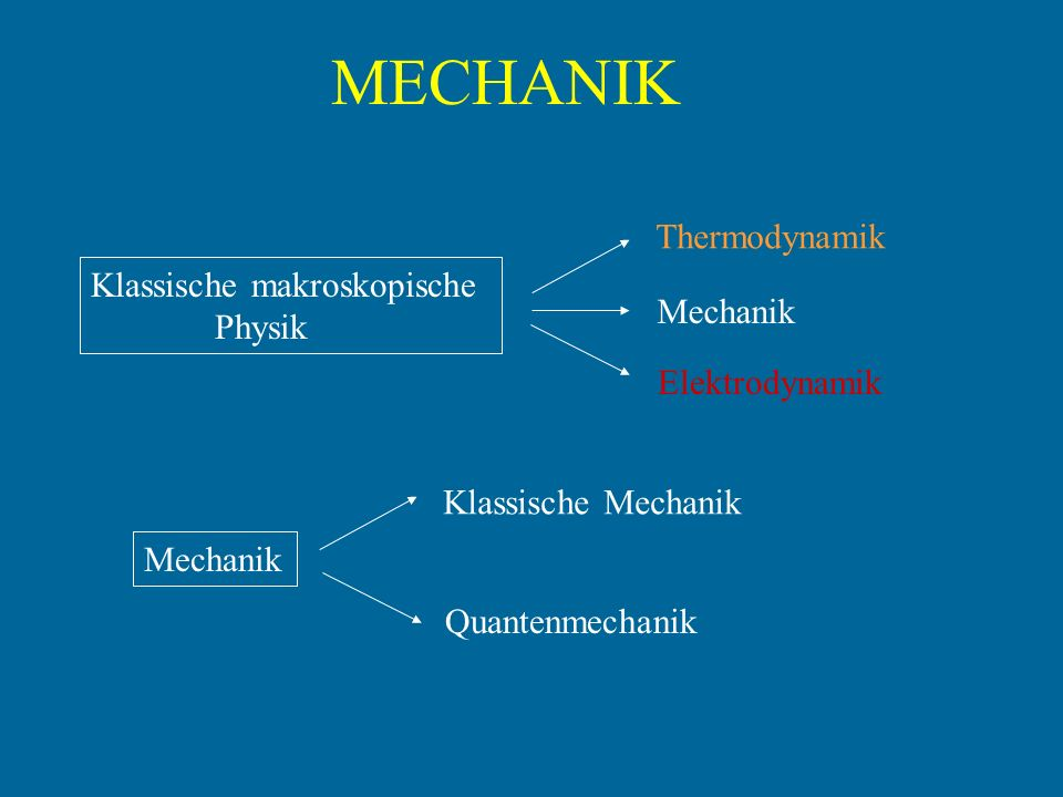 MECHANIK Klassische makroskopische Physik Thermodynamik Mechanik Elektrodynamik Mechanik Klassische Mechanik Quantenmechanik