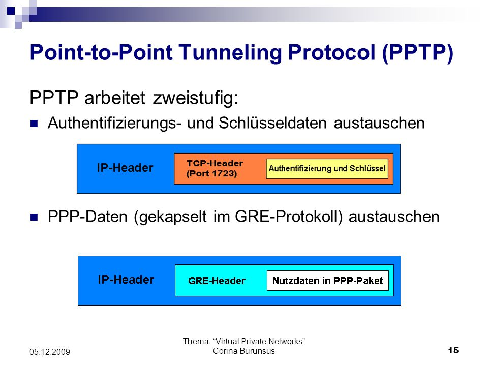 Thema: Virtual Private Networks Corina Burunsus15 05.12.2009 Point-to-Point Tunneling Protocol (PPTP) PPTP arbeitet zweistufig: Authentifizierungs- un