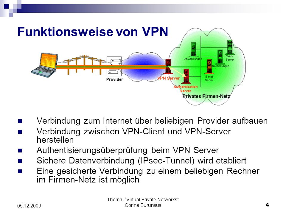 Thema: Virtual Private Networks Corina Burunsus15 05.12.2009 Point-to-Point Tunneling Protocol (PPTP) PPTP arbeitet zweistufig: Authentifizierungs- und Schlüsseldaten austauschen PPP-Daten (gekapselt im GRE-Protokoll) austauschen