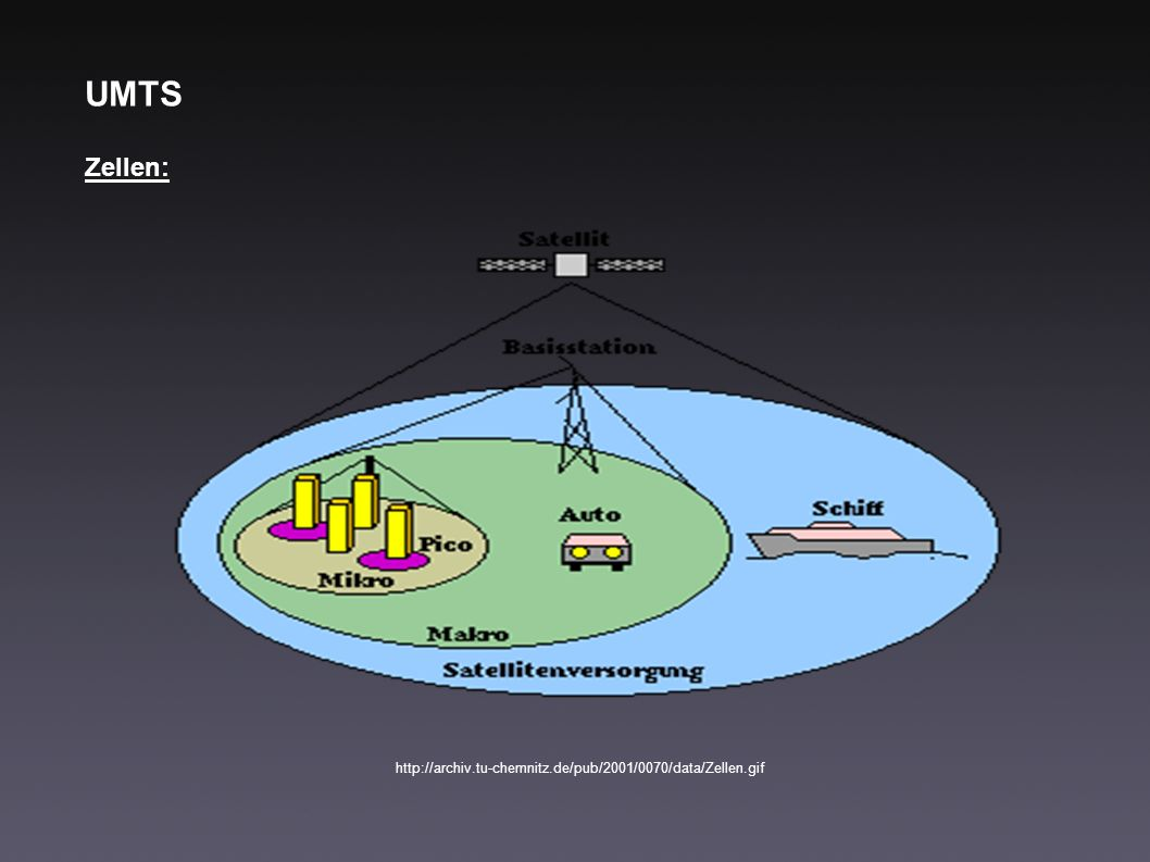 UMTS Zellen: http://archiv.tu-chemnitz.de/pub/2001/0070/data/Zellen.gif