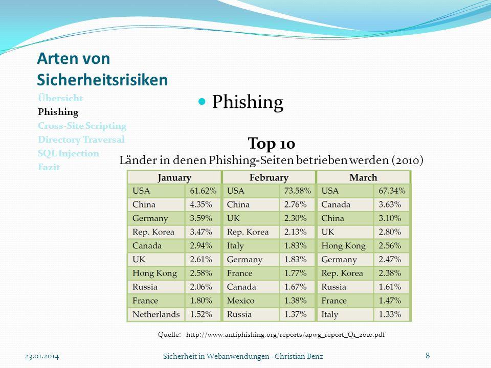 Arten von Sicherheitsrisiken Übersicht Phishing Cross-Site Scripting Directory Traversal SQL Injection Fazit Phishing 23.01.2014 Sicherheit in Webanwendungen - Christian Benz 9 Quelle: http://www.antiphishing.org/reports/apwg_report_Q1_2010.pdf