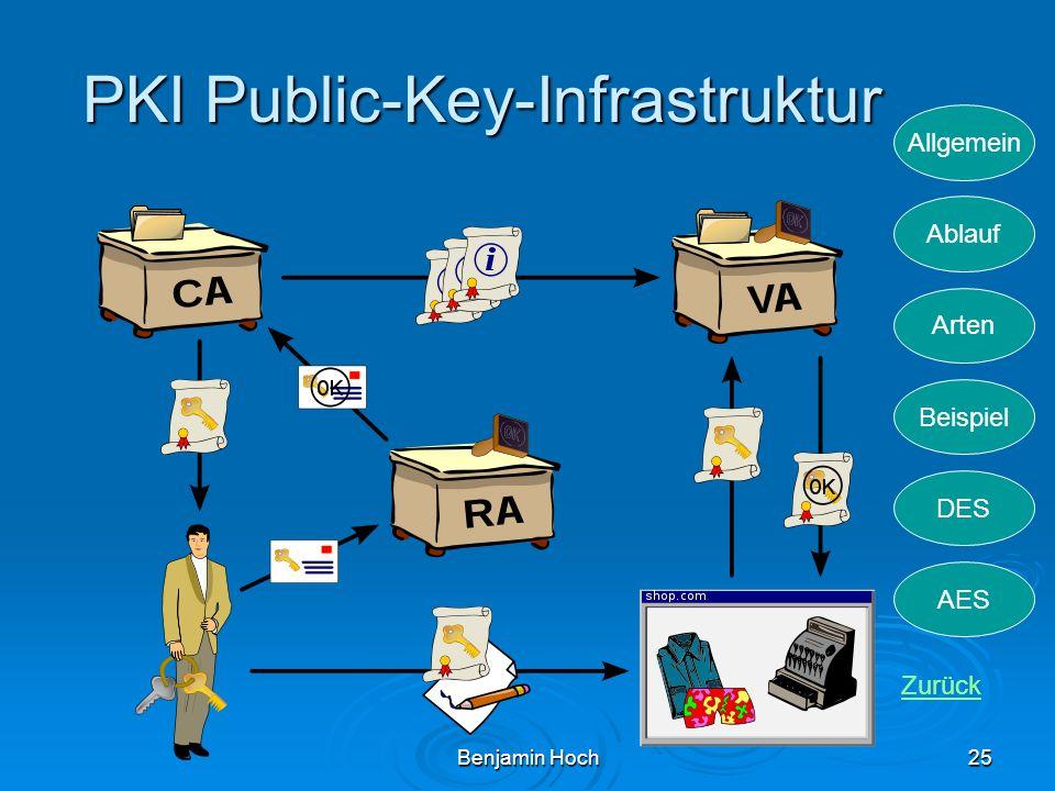Allgemein Ablauf Arten Beispiel DES AES Benjamin Hoch25 PKI Public-Key-Infrastruktur Zurück