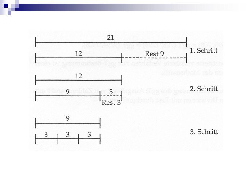 Euklidischer Algorithmus zur Bestimmung des ggT: Ausgehend von Zahlen a und b mit a b wird folgende Kette von Divisionen mit Rest durchgeführt: Das Verfahren bricht ab, wenn der Rest 0 auftritt.