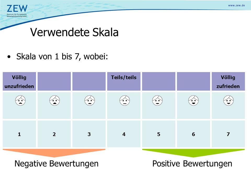 Völlig unzufrieden Teils/teils Völlig zufrieden 1234567 Verwendete Skala Skala von 1 bis 7, wobei: Negative BewertungenPositive Bewertungen