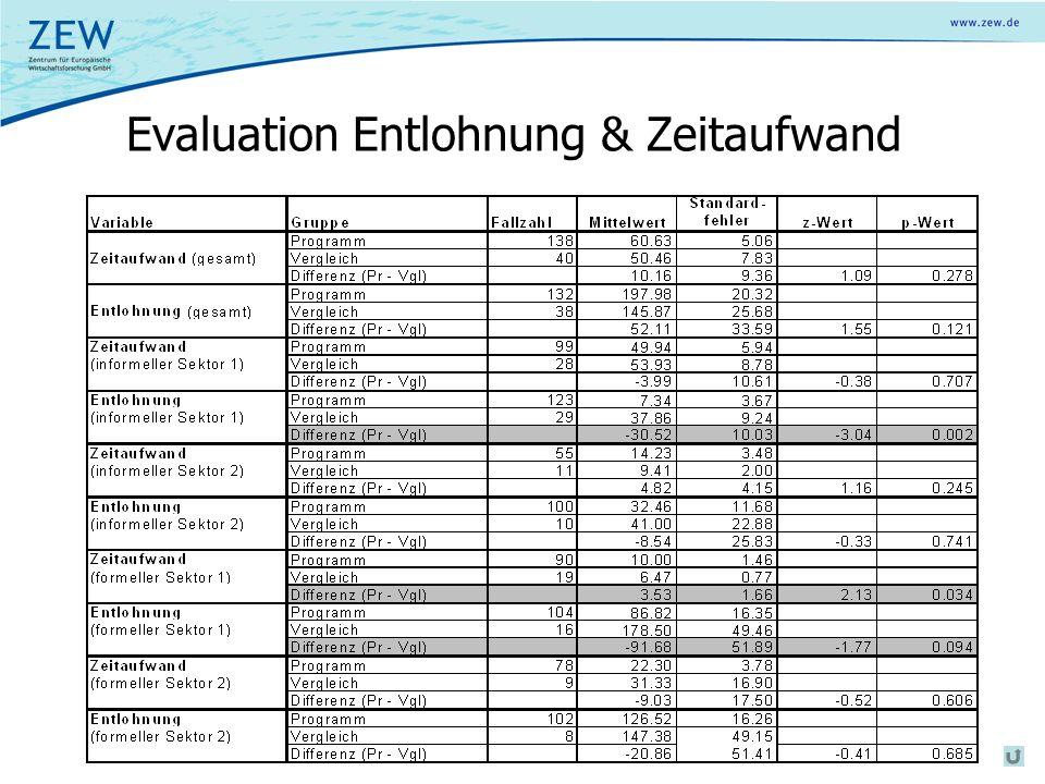 Evaluation Entlohnung & Zeitaufwand