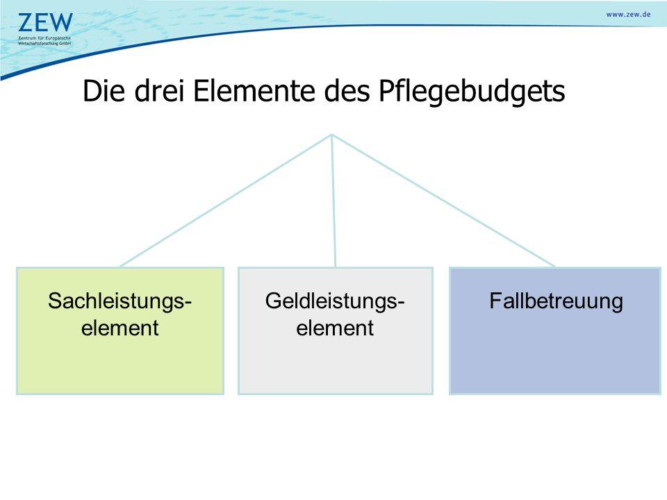 Die drei Elemente des Pflegebudgets Geldleistungs- element FallbetreuungSachleistungs- element