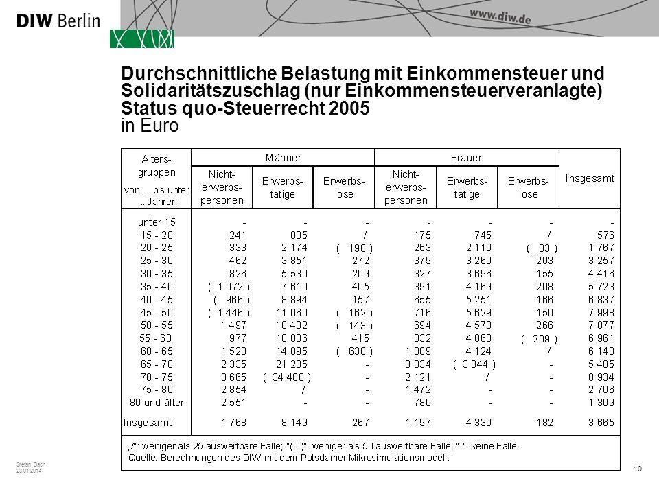 10 Stefan Bach 23.01.2014 Durchschnittliche Belastung mit Einkommensteuer und Solidaritätszuschlag (nur Einkommensteuerveranlagte) Status quo-Steuerrecht 2005 in Euro