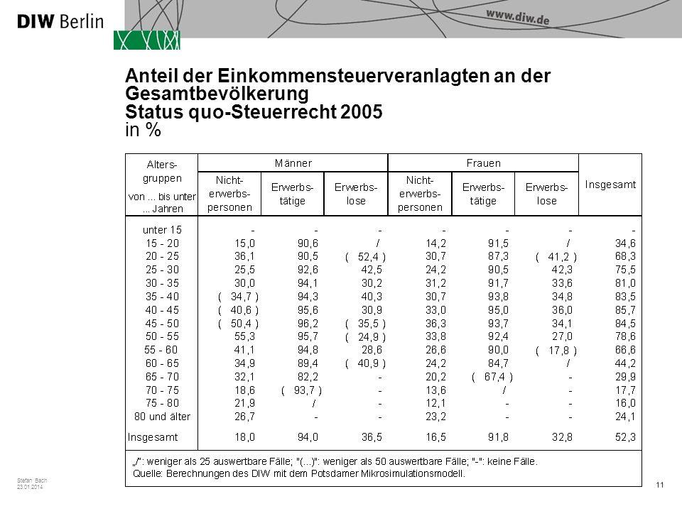 11 Stefan Bach 23.01.2014 Anteil der Einkommensteuerveranlagten an der Gesamtbevölkerung Status quo-Steuerrecht 2005 in %