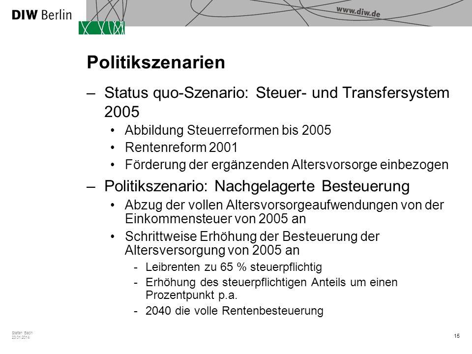 15 Stefan Bach 23.01.2014 Politikszenarien –Status quo-Szenario: Steuer- und Transfersystem 2005 Abbildung Steuerreformen bis 2005 Rentenreform 2001 F