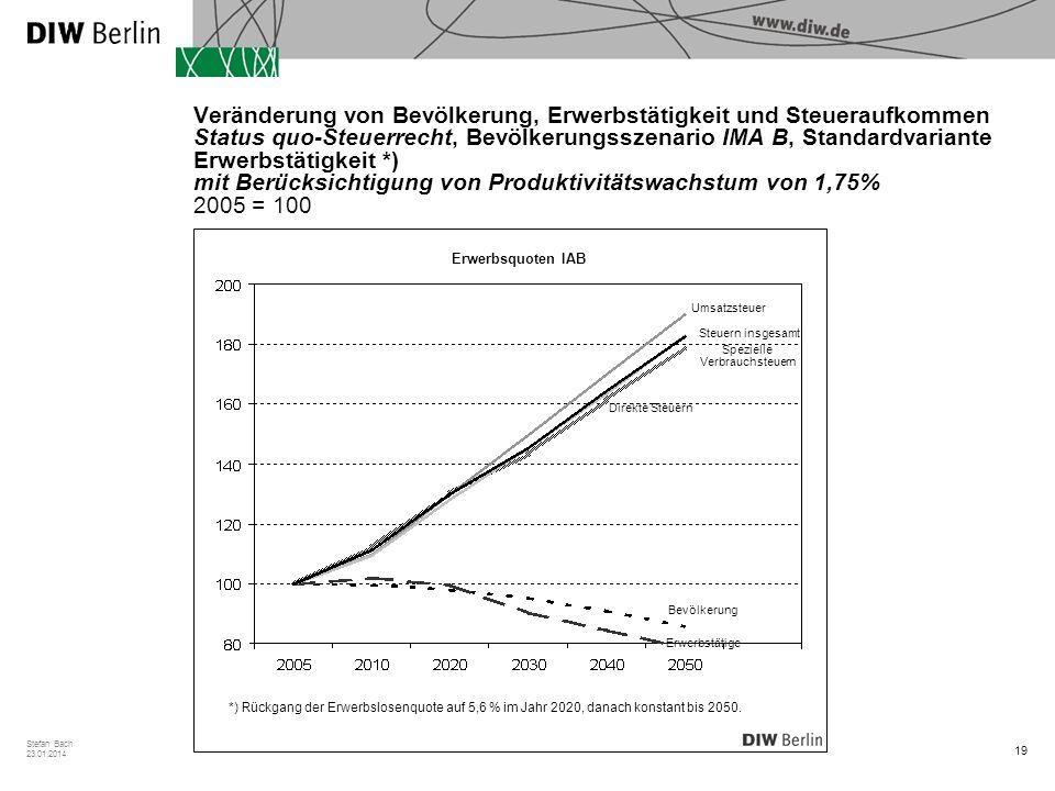 19 Stefan Bach 23.01.2014 Veränderung von Bevölkerung, Erwerbstätigkeit und Steueraufkommen Status quo-Steuerrecht, Bevölkerungsszenario IMA B, Standardvariante Erwerbstätigkeit *) mit Berücksichtigung von Produktivitätswachstum von 1,75% 2005 = 100 Erwerbsquoten IAB *) Rückgang der Erwerbslosenquote auf 5,6 % im Jahr 2020, danach konstant bis 2050.