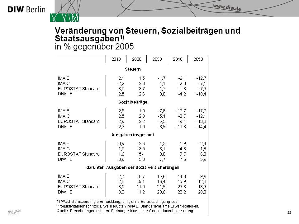 22 Stefan Bach 23.01.2014 Veränderung von Steuern, Sozialbeiträgen und Staatsausgaben 1) in % gegenüber 2005