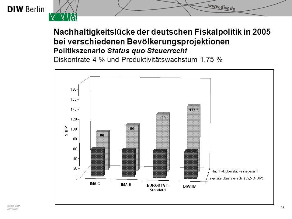 26 Stefan Bach 23.01.2014 Nachhaltigkeitslücke der deutschen Fiskalpolitik in 2005 bei verschiedenen Bevölkerungsprojektionen Politikszenario Status quo Steuerrecht Diskontrate 4 % und Produktivitätswachstum 1,75 %