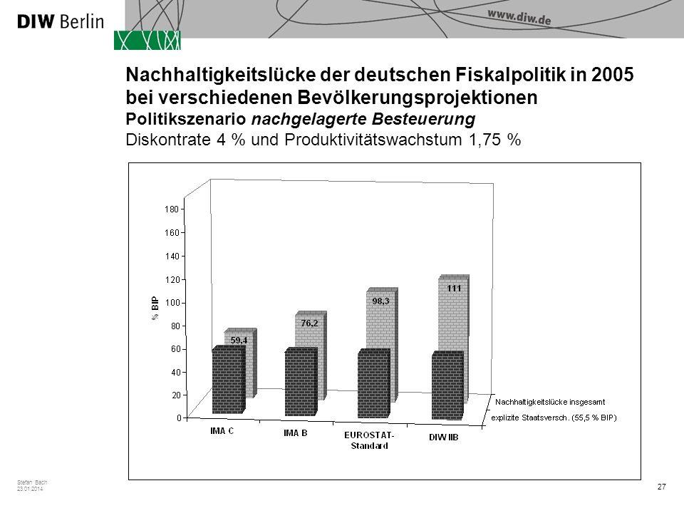 27 Stefan Bach 23.01.2014 Nachhaltigkeitslücke der deutschen Fiskalpolitik in 2005 bei verschiedenen Bevölkerungsprojektionen Politikszenario nachgelagerte Besteuerung Diskontrate 4 % und Produktivitätswachstum 1,75 %