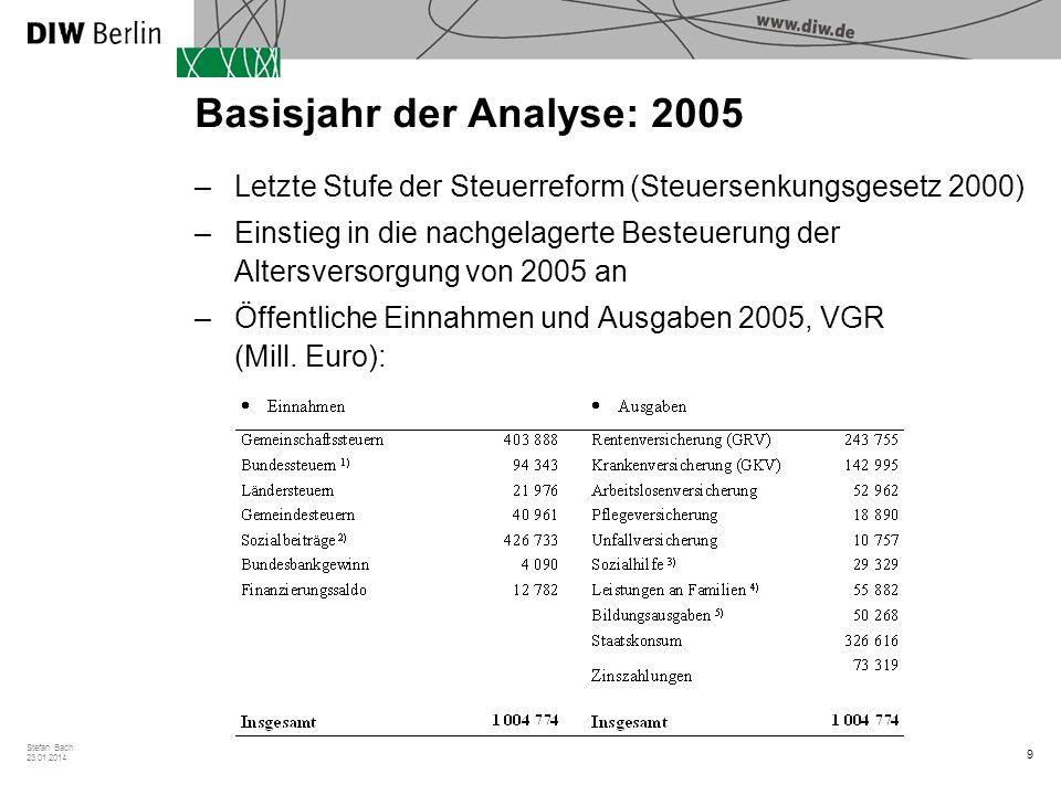 9 Stefan Bach 23.01.2014 Basisjahr der Analyse: 2005 –Letzte Stufe der Steuerreform (Steuersenkungsgesetz 2000) –Einstieg in die nachgelagerte Besteue
