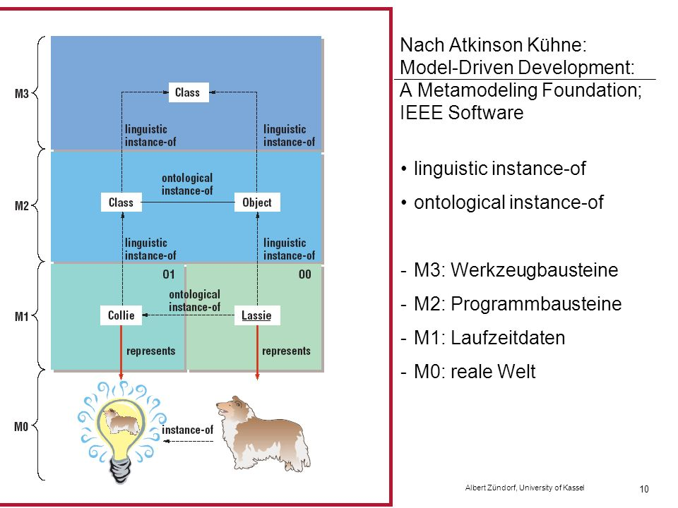 SS 2007 Software Engineering 2 Albert Zündorf, University of Kassel 10 Nach Atkinson Kühne: Model-Driven Development: A Metamodeling Foundation; IEEE Software linguistic instance-of ontological instance-of -M3: Werkzeugbausteine -M2: Programmbausteine -M1: Laufzeitdaten -M0: reale Welt