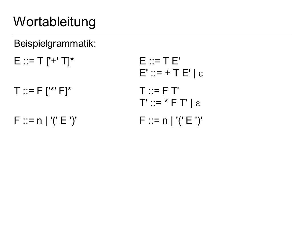 Wortableitung Beispielgrammatik: E ::= T [ + T]*E ::= T E E ::= + T E | T ::= F [ * F]*T ::= F T T ::= * F T | F ::= n | ( E )