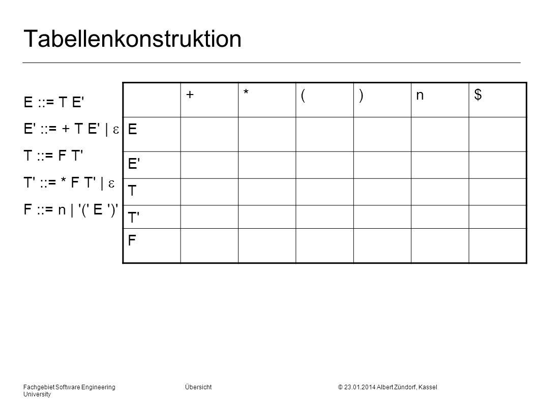 Fachgebiet Software Engineering Übersicht © 23.01.2014 Albert Zündorf, Kassel University Tabellenkonstruktion E ::= T E E ::= + T E | T ::= F T T ::= * F T | F ::= n | ( E ) +*()n$ E E T T F