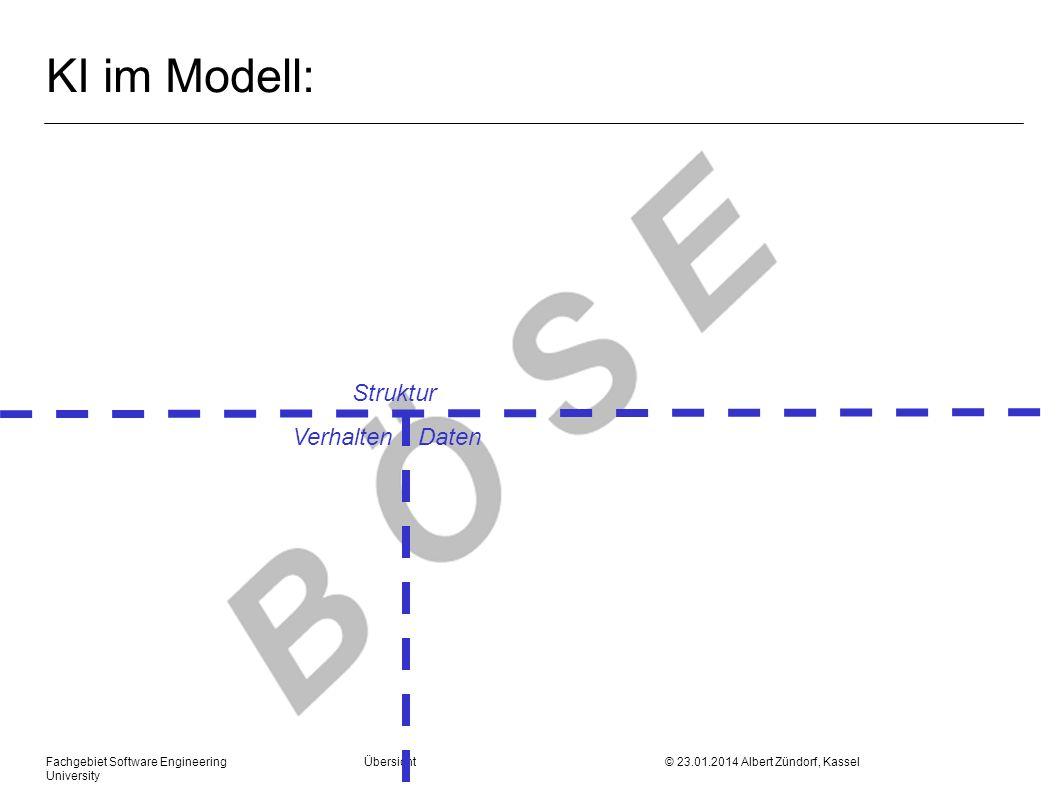 Fachgebiet Software Engineering Übersicht © 23.01.2014 Albert Zündorf, Kassel University KI im Modell: Struktur Verhalten Daten