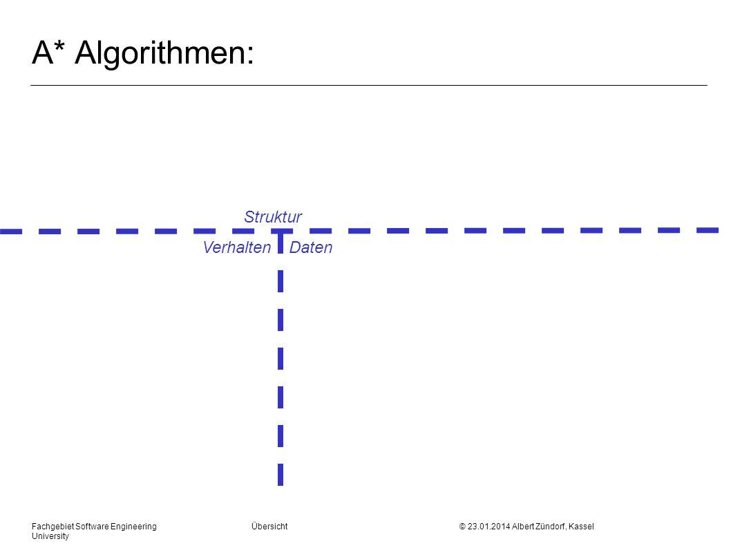 Fachgebiet Software Engineering Übersicht © 23.01.2014 Albert Zündorf, Kassel University A* Algorithmen: Struktur Verhalten Daten