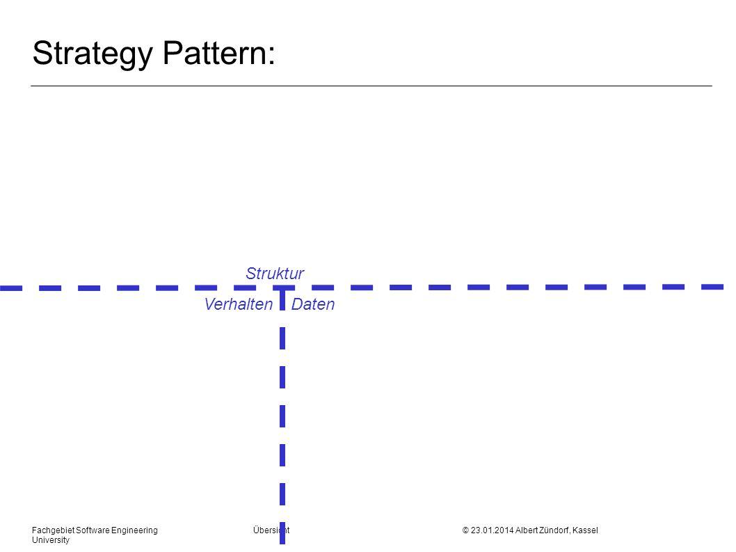 Fachgebiet Software Engineering Übersicht © 23.01.2014 Albert Zündorf, Kassel University Strategy Pattern: Struktur Verhalten Daten