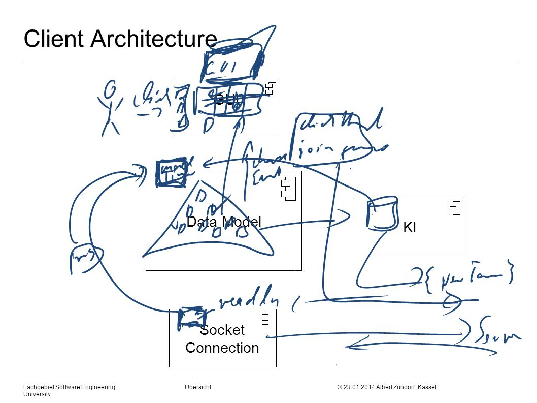 Fachgebiet Software Engineering Übersicht © 23.01.2014 Albert Zündorf, Kassel University Client Architecture Data Model GUI KI Socket Connection