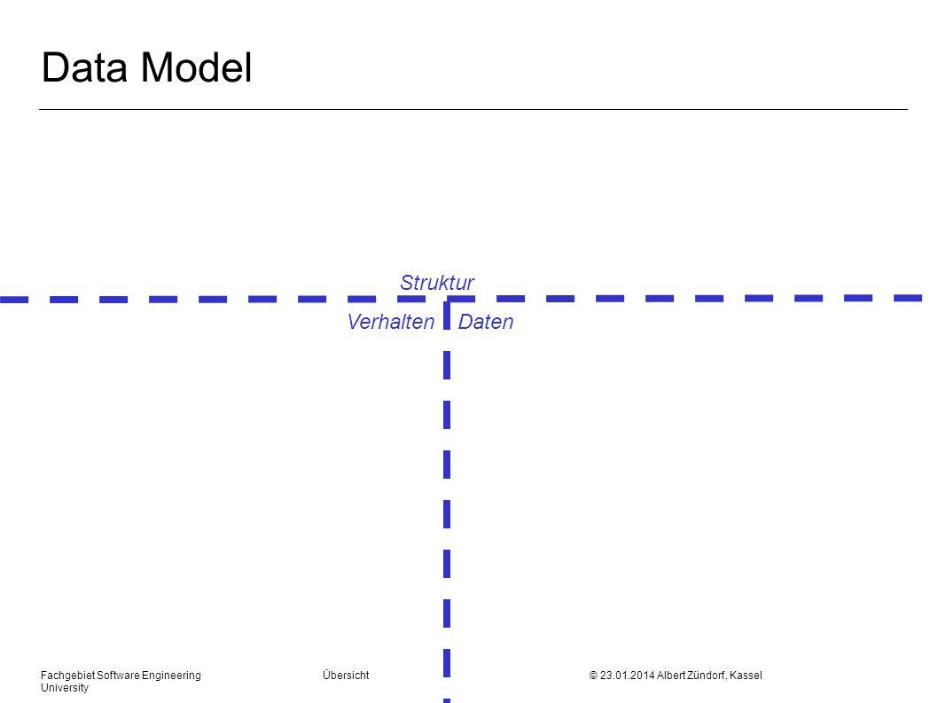 Fachgebiet Software Engineering Übersicht © 23.01.2014 Albert Zündorf, Kassel University Data Model Struktur Verhalten Daten