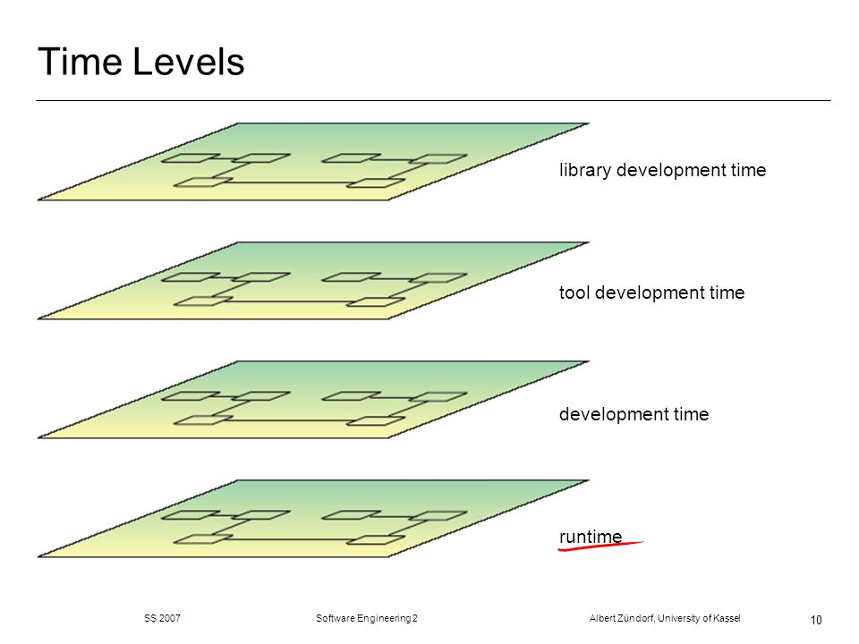 Time Levels SS 2007 Software Engineering 2 Albert Zündorf, University of Kassel 10 runtime development time tool development time library development