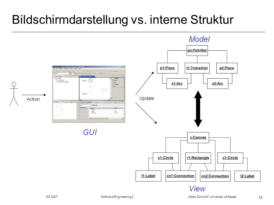 SS 2007 Software Engineering 2 Albert Zündorf, University of Kassel 13 Bildschirmdarstellung vs. interne Struktur Model View GUI Action Update