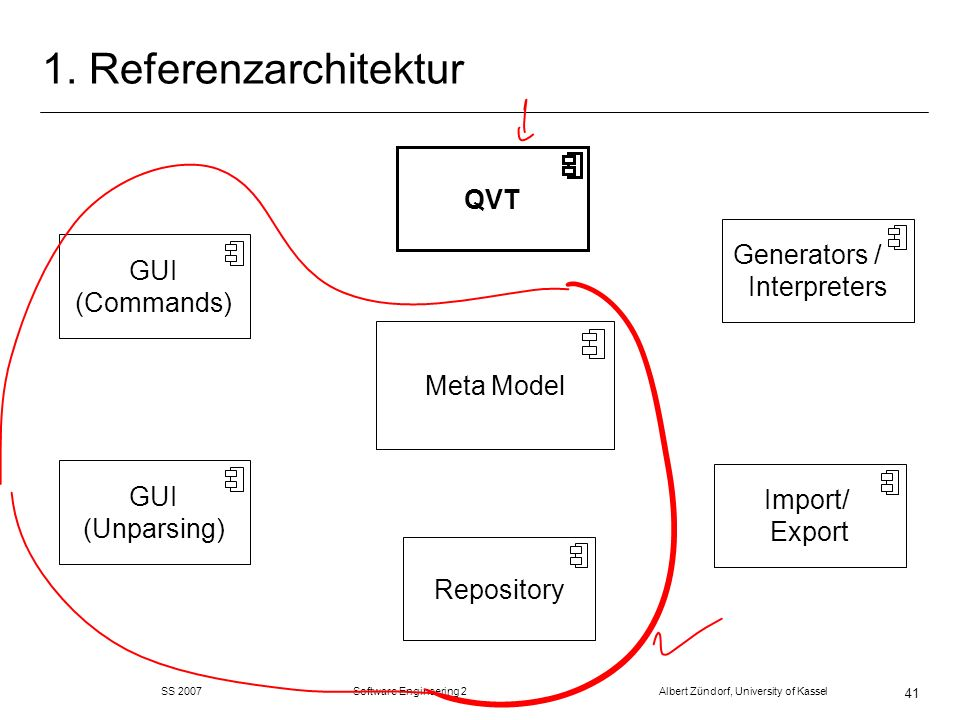 SS 2007 Software Engineering 2 Albert Zündorf, University of Kassel 41 1. Referenzarchitektur Repository Meta Model GUI (Commands) Generators / Interp