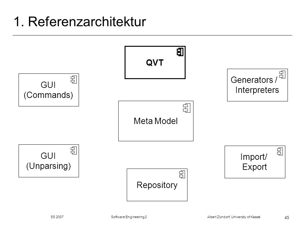 SS 2007 Software Engineering 2 Albert Zündorf, University of Kassel 45 1. Referenzarchitektur Repository Meta Model GUI (Commands) Generators / Interp