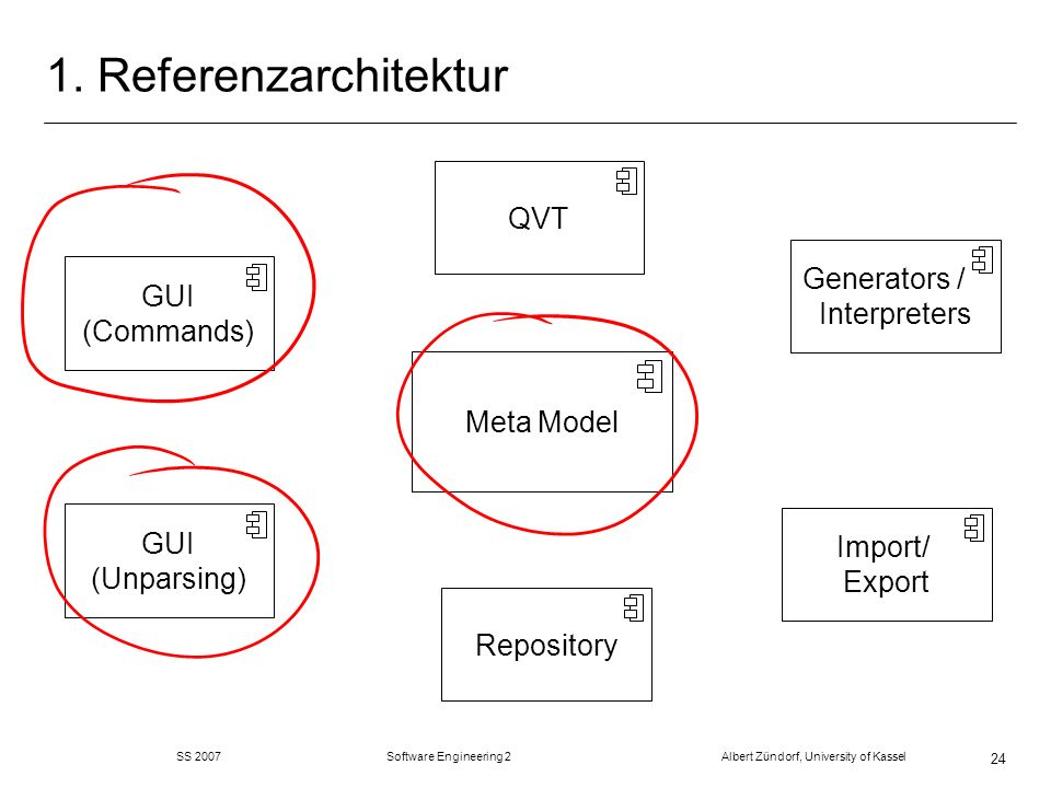 SS 2007 Software Engineering 2 Albert Zündorf, University of Kassel 24 1. Referenzarchitektur Repository Meta Model GUI (Commands) Generators / Interp