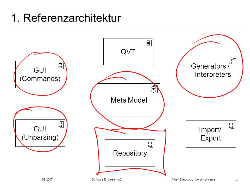 SS 2007 Software Engineering 2 Albert Zündorf, University of Kassel 28 1. Referenzarchitektur Repository Meta Model GUI (Commands) Generators / Interp