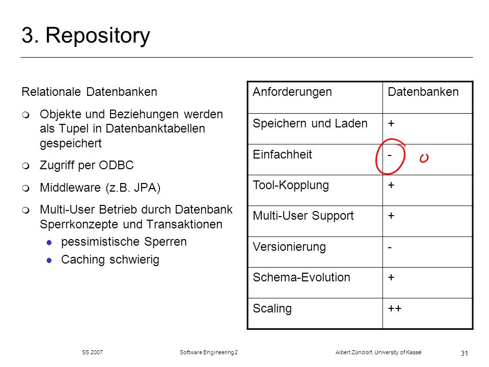 SS 2007 Software Engineering 2 Albert Zündorf, University of Kassel 31 3. Repository Relationale Datenbanken m Objekte und Beziehungen werden als Tupe