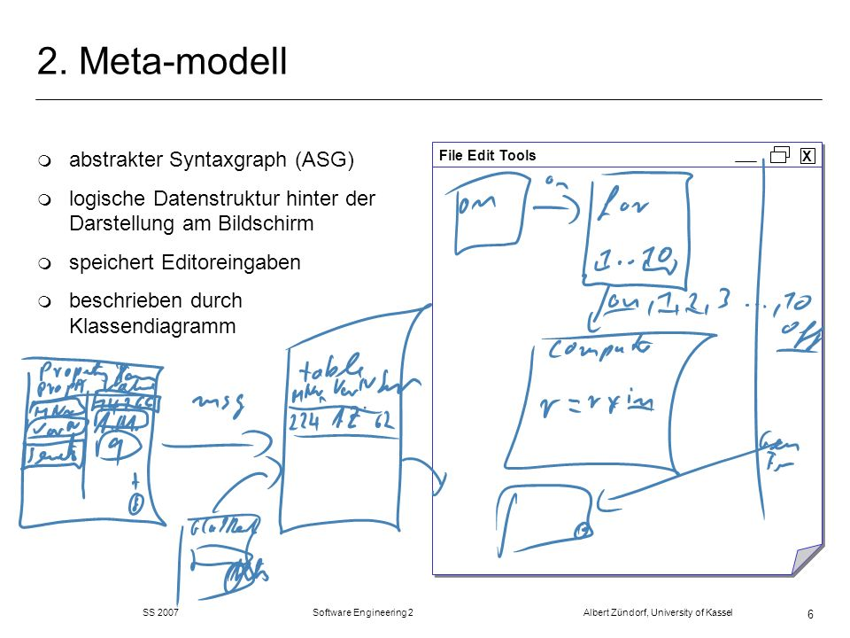 SS 2007 Software Engineering 2 Albert Zündorf, University of Kassel 6 2. Meta-modell m abstrakter Syntaxgraph (ASG) m logische Datenstruktur hinter de
