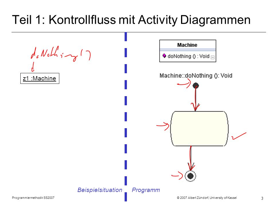 Programmiermethodik SS2007 © 2007 Albert Zündorf, University of Kassel 3 Teil 1: Kontrollfluss mit Activity Diagrammen Beispielsituation Programm z1 :Machine