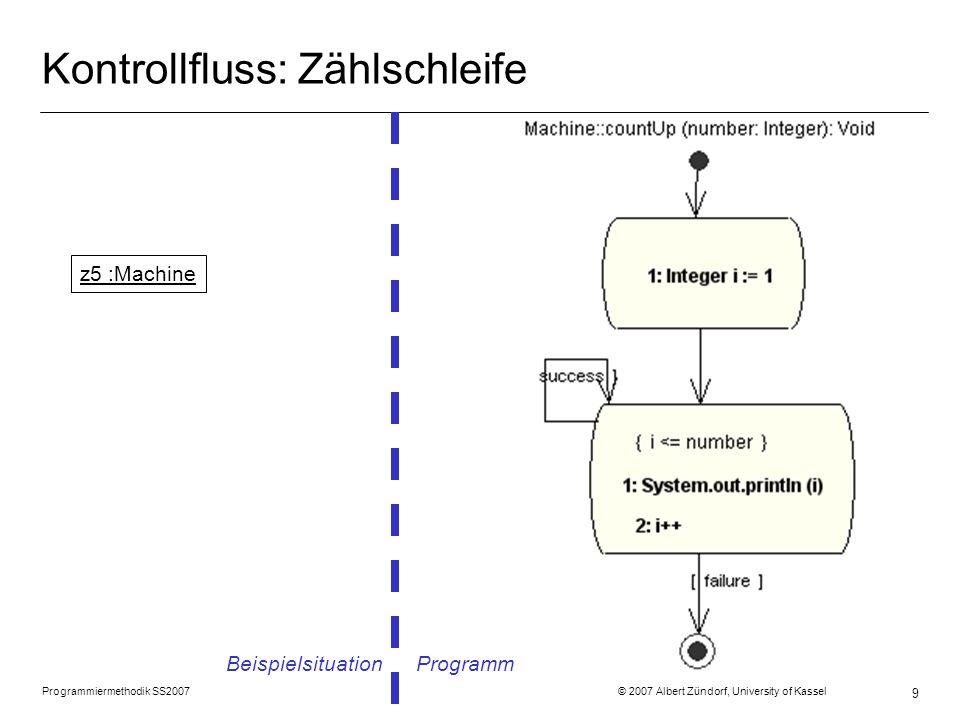 Programmiermethodik SS2007 © 2007 Albert Zündorf, University of Kassel 10 Kontrollfluss: While Schleife Beispielsituation Programm z6 :Machine
