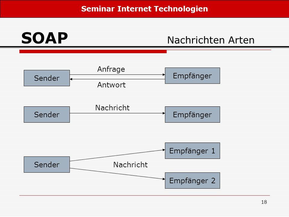 18 SOAP Nachrichten Arten Sender Empfänger Empfänger 1 Empfänger 2 Anfrage Antwort Nachricht Seminar Internet Technologien