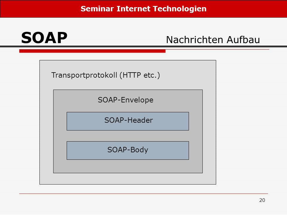 20 SOAP Nachrichten Aufbau Transportprotokoll (HTTP etc.) SOAP-Envelope SOAP-Header SOAP-Body Seminar Internet Technologien