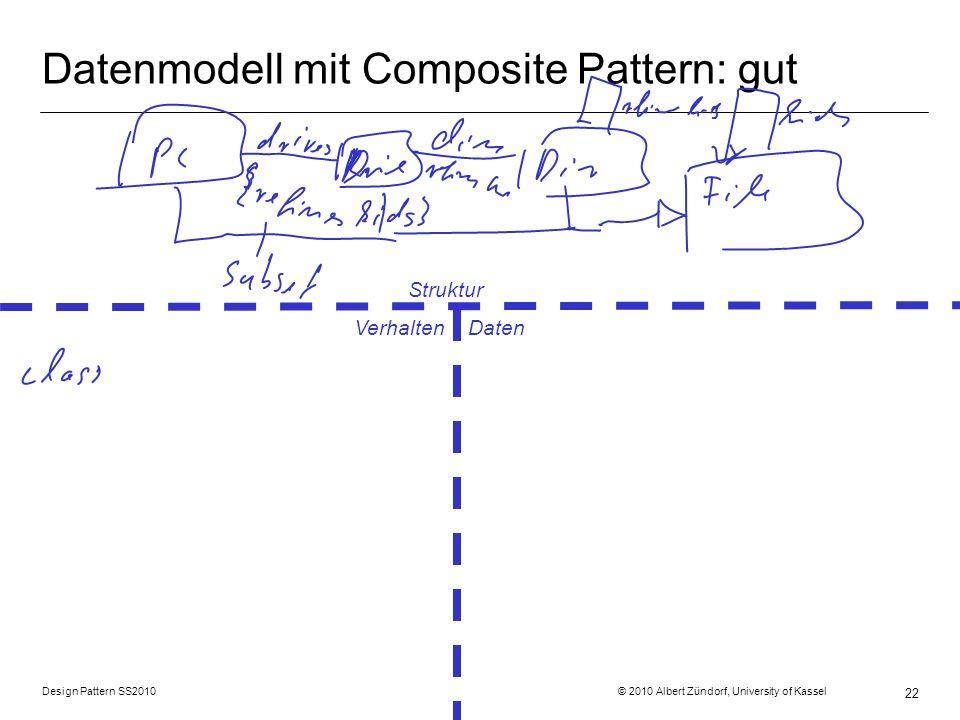 Design Pattern SS2010 © 2010 Albert Zündorf, University of Kassel 22 Datenmodell mit Composite Pattern: gut Struktur Verhalten Daten