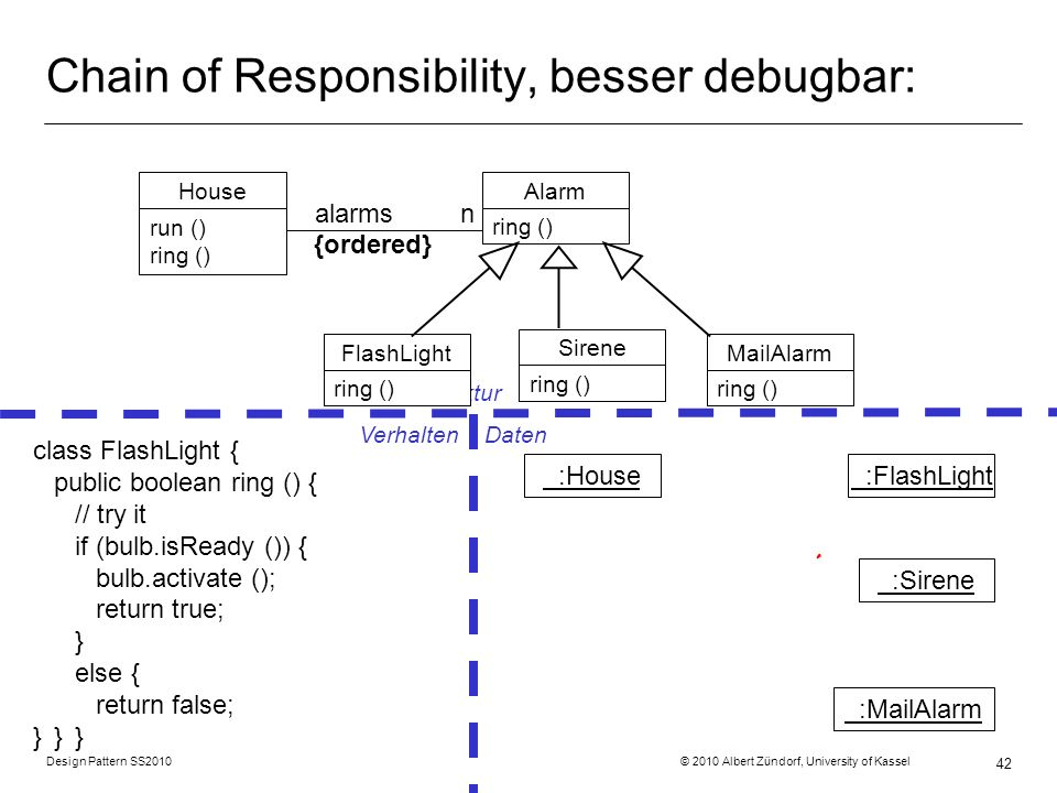Design Pattern SS2010 © 2010 Albert Zündorf, University of Kassel 42 Chain of Responsibility, besser debugbar: Struktur Verhalten Daten class FlashLig