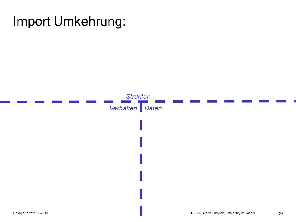Design Pattern SS2010 © 2010 Albert Zündorf, University of Kassel 86 Import Umkehrung: Struktur Verhalten Daten