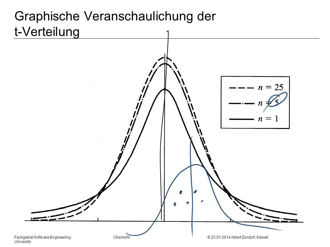 Fachgebiet Software Engineering Übersicht © 23.01.2014 Albert Zündorf, Kassel University Graphische Veranschaulichung der t-Verteilung