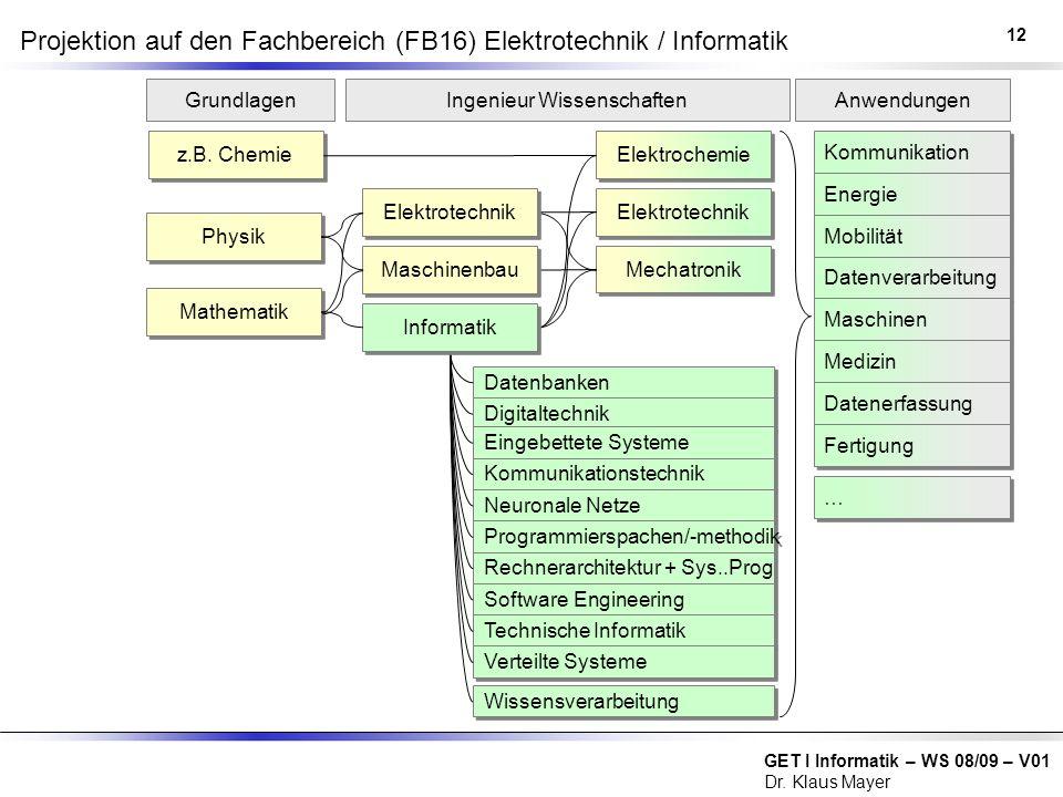 GET I Informatik – WS 08/09 – V01 Dr. Klaus Mayer Projektion auf den Fachbereich (FB16) Elektrotechnik / Informatik 12 Physik z.B. Chemie Mathematik D