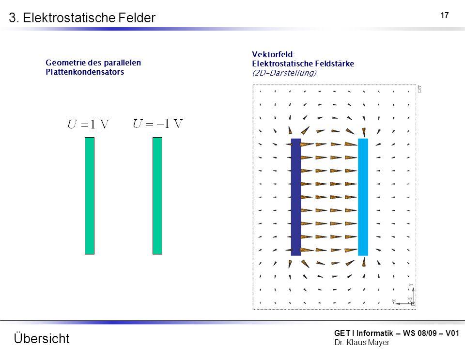 GET I Informatik – WS 08/09 – V01 Dr. Klaus Mayer 3. Elektrostatische Felder Vektorfeld: Elektrostatische Feldstärke (2D-Darstellung) Geometrie des pa