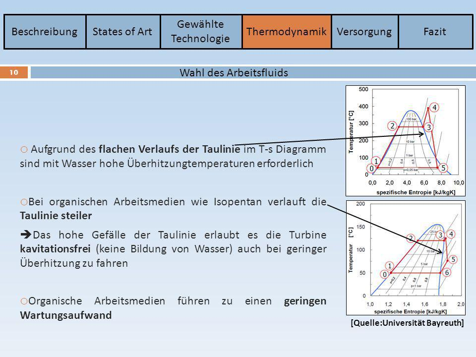 BeschreibungStates of Art Gewählte Technologie ThermodynamikVersorgungFazit 10 Wahl des Arbeitsfluids o Aufgrund des flachen Verlaufs der Taulinie im
